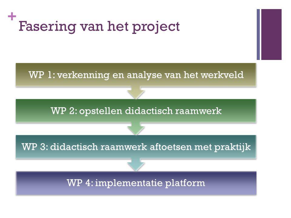 + Fasering van het project WP 4: implementatie platform WP 3: didactisch raamwerk aftoetsen met praktijk WP 2: opstellen didactisch raamwerk WP 1: ver