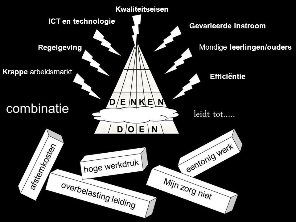 Krappe arbeidsmarkt Kwaliteitseisen Regelgeving ICT en technologie Gevarieerde instroom Mondige leerlingen/ouders Efficiëntie