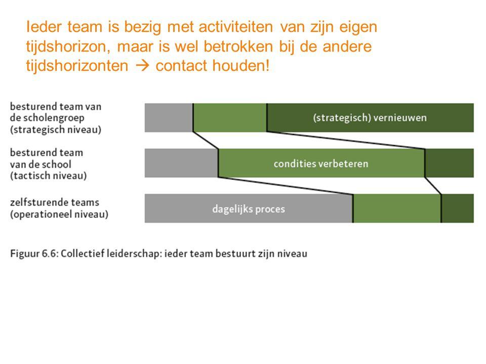 Ieder team is bezig met activiteiten van zijn eigen tijdshorizon, maar is wel betrokken bij de andere tijdshorizonten  contact houden!