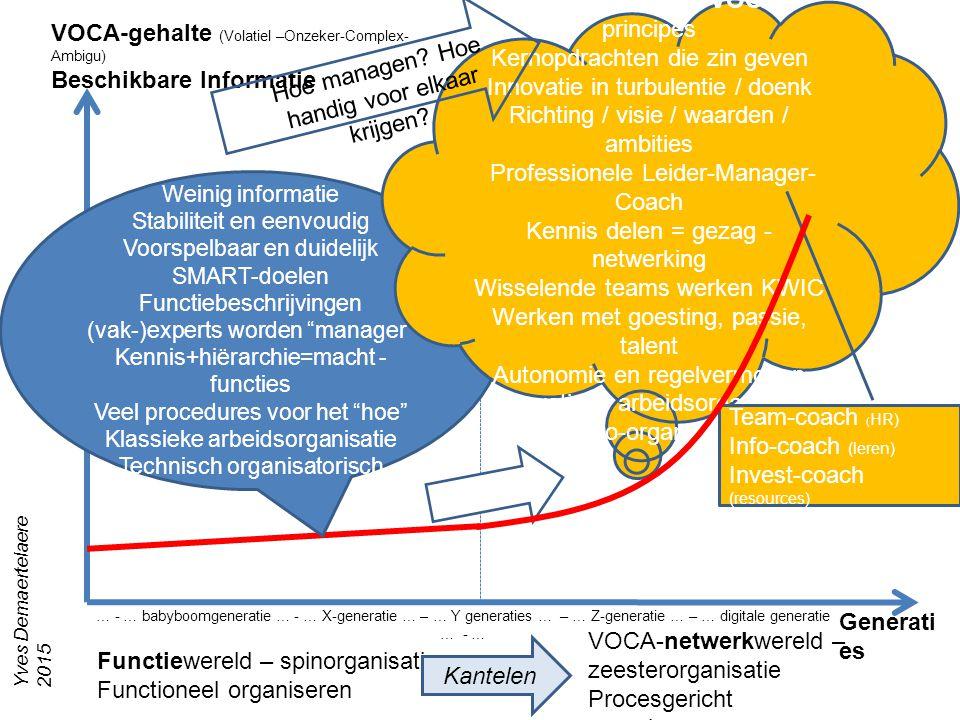 VOCA-gehalte (Volatiel –Onzeker-Complex- Ambigu) Beschikbare Informatie Generati es Functiewereld – spinorganisatie Functioneel organiseren VOCA-netwerkwereld – zeesterorganisatie Procesgericht organiseren Weinig informatie Stabiliteit en eenvoudig Voorspelbaar en duidelijk SMART-doelen Functiebeschrijvingen (vak-)experts worden manager Kennis+hiërarchie=macht - functies Veel procedures voor het hoe Klassieke arbeidsorganisatie Technisch organisatorisch Veel informatie VOCA –wereld en VOCA- principes Kernopdrachten die zin geven Innovatie in turbulentie / doenk Richting / visie / waarden / ambities Professionele Leider-Manager- Coach Kennis delen = gezag - netwerking Wisselende teams werken KWIC Werken met goesting, passie, talent Autonomie en regelvermogen Innovatieve arbeidsorganisatie Ook socio-organisatorisch Team-coach ( HR) Info-coach (leren) Invest-coach (resources) Kantelen Hoe managen.
