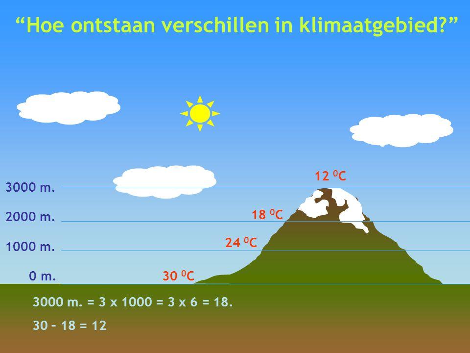 """""""Hoe ontstaan verschillen in klimaatgebied?"""" 0 m. 1000 m. 2000 m. 3000 m. 30 0 C 18 0 C 24 0 C 12 0 C 3000 m. = 3 x 1000 = 3 x 6 = 18. 30 – 18 = 12"""