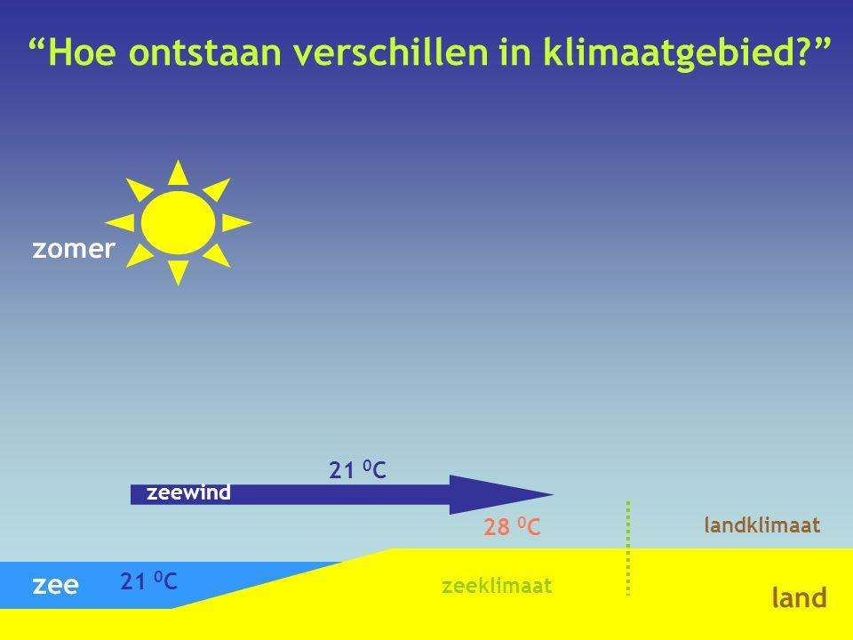 """""""Hoe ontstaan verschillen in klimaatgebied?"""" zomer zee land 21 0 C 28 0 C 21 0 C zeewind zeeklimaat landklimaat"""