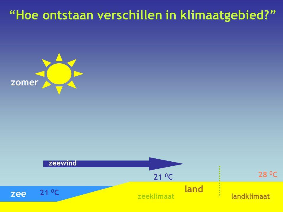 """""""Hoe ontstaan verschillen in klimaatgebied?"""" zomer zee land 21 0 C 28 0 C zeewind zeeklimaatlandklimaat"""