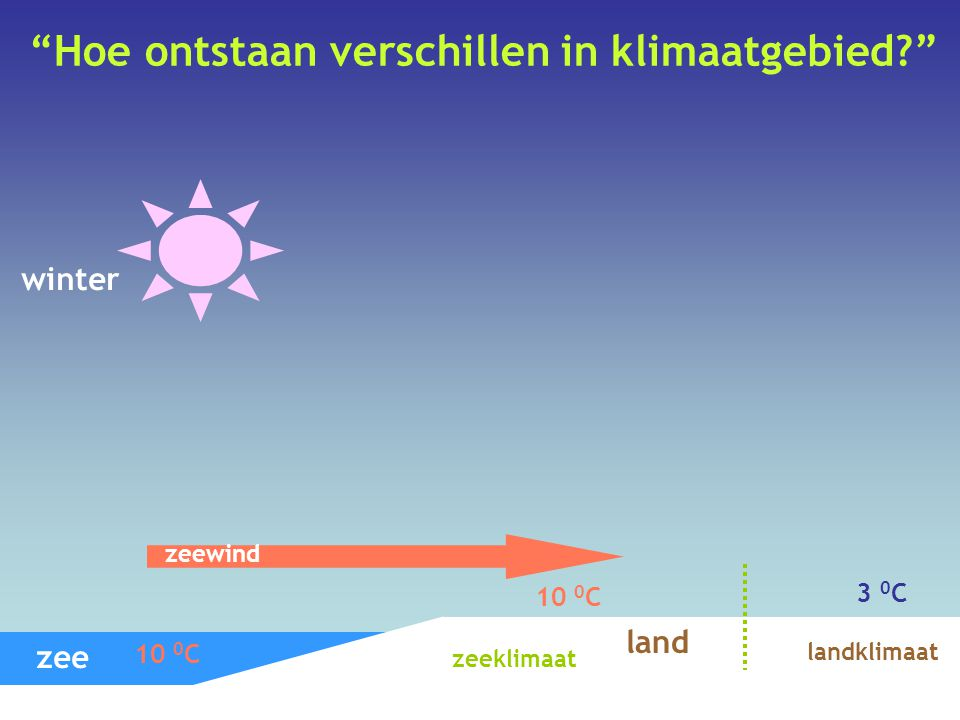 """""""Hoe ontstaan verschillen in klimaatgebied?"""" winter zee land 10 0 C 3 0 C 10 0 C zeewind landklimaat zeeklimaat"""