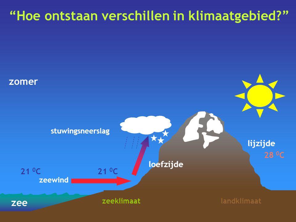 """""""Hoe ontstaan verschillen in klimaatgebied?"""" zee 21 0 C 28 0 C zeewind zeeklimaatlandklimaat loefzijde lijzijde zomer 21 0 C stuwingsneerslag"""