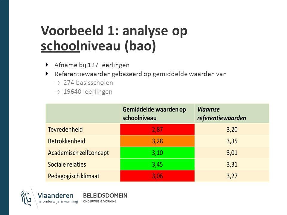 Voorbeeld 1: analyse op schoolniveau (bao) Afname bij 127 leerlingen Referentiewaarden gebaseerd op gemiddelde waarden van 274 basisscholen 19640 leer