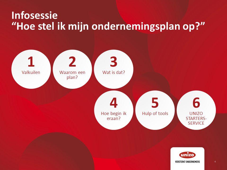 15 © Unizo 6 Financieel plan Investeringen Financiering Vaste kosten Brutomarge of contributiemarge Break-even