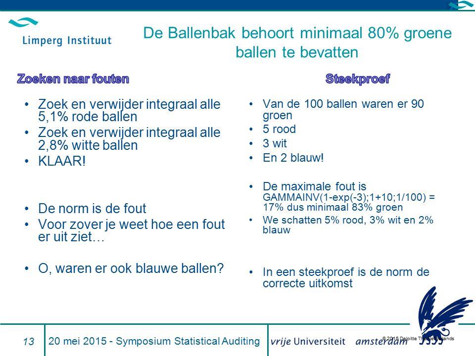 © 2015 Deloitte The Netherlands Zoek en verwijder integraal alle 5,1% rode ballen Zoek en verwijder integraal alle 2,8% witte ballen KLAAR! De norm is