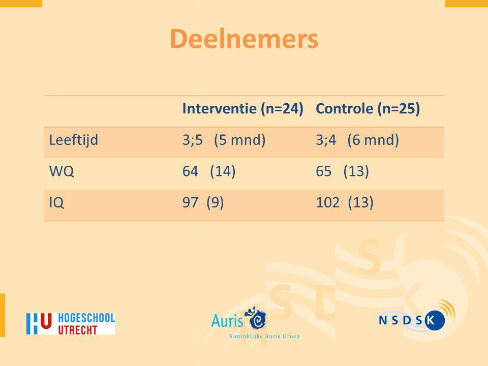 Deelnemers Interventie (n=24)Controle (n=25) Leeftijd3;5 (5 mnd)3;4 (6 mnd) WQ64 (14)65 (13) IQ97 (9)102 (13)