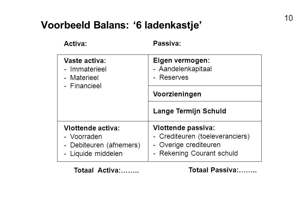 Voor resultaten met mensen 10 Voorbeeld Balans: '6 ladenkastje' Activa: Vaste activa: - Immaterieel - Materieel - Financieel Vlottende activa: - Voorr
