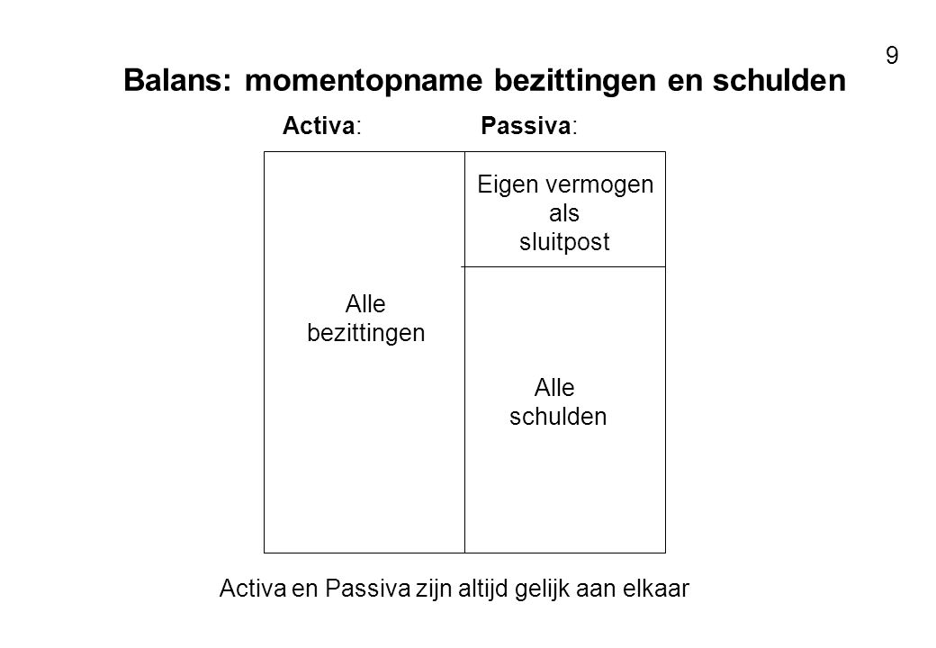 Voor resultaten met mensen 9 Balans: momentopname bezittingen en schulden Activa:Passiva: Alle bezittingen Eigen vermogen als sluitpost Alle schulden