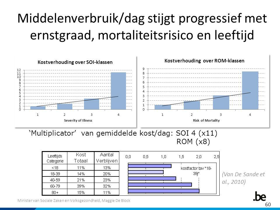 Minister van Sociale Zaken en Volksgezondheid, Maggie De Block Middelenverbruik/dag stijgt progressief met ernstgraad, mortaliteitsrisico en leeftijd 'Multiplicator' van gemiddelde kost/dag: SOI 4 (x11) ROM (x8) 60 (Van De Sande et al., 2010)