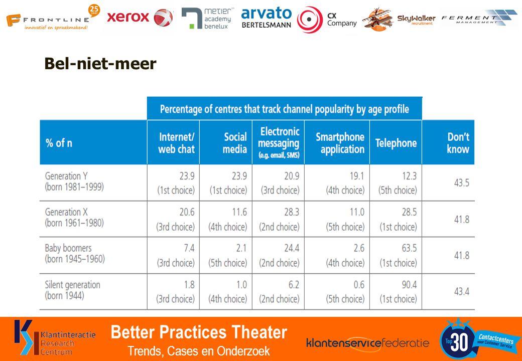 Better Practices Theater Trends, Cases en Onderzoek Bel-niet-meer