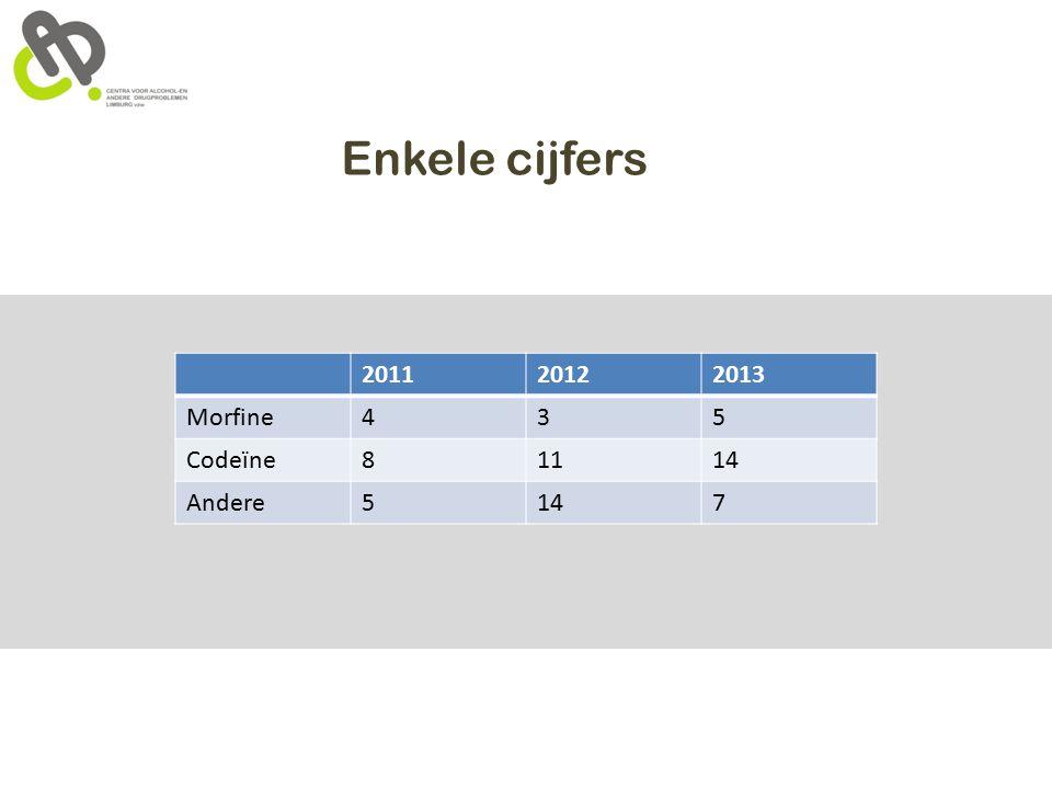 Enkele cijfers 201120122013 Morfine435 Codeïne81114 Andere5147