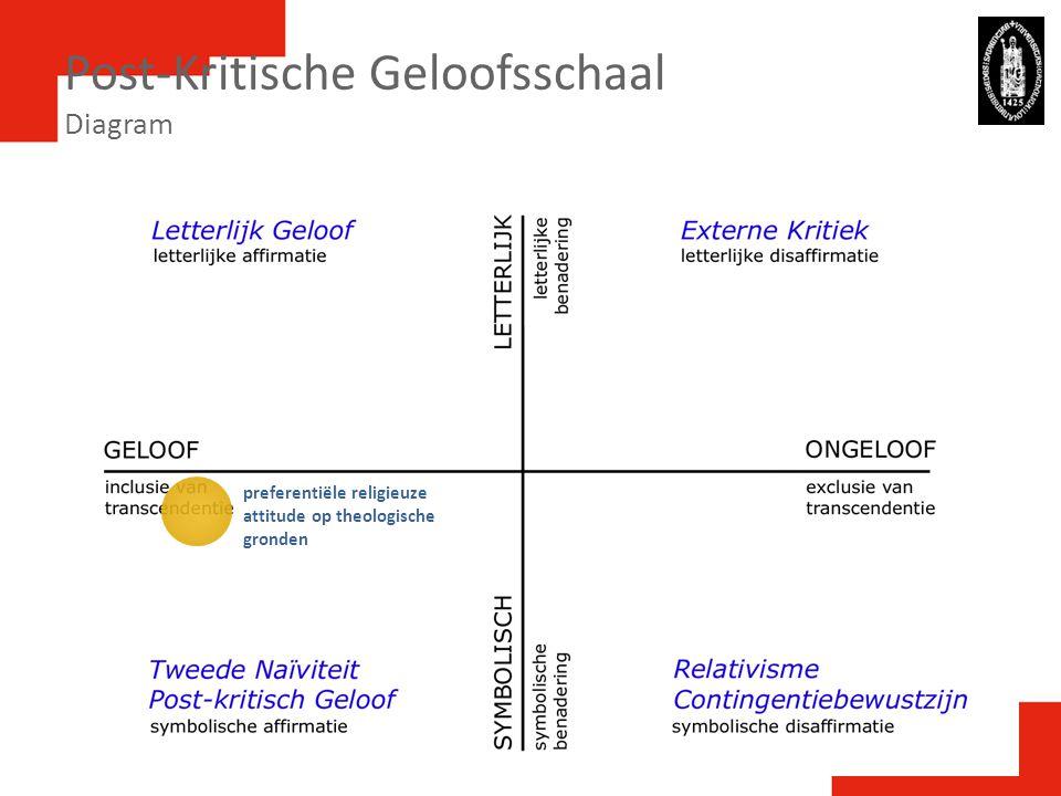 Post-Kritische Geloofsschaal Diagram preferentiële religieuze attitude op theologische gronden
