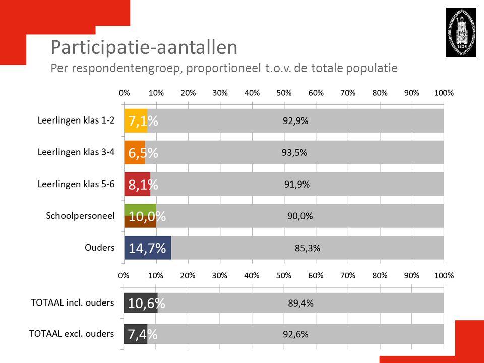 Participatie-aantallen Per respondentengroep, proportioneel t.o.v. de totale populatie