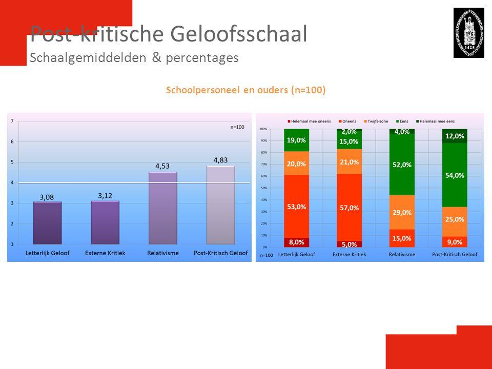 Post-kritische Geloofsschaal Schaalgemiddelden & percentages Schoolpersoneel en ouders (n=100)