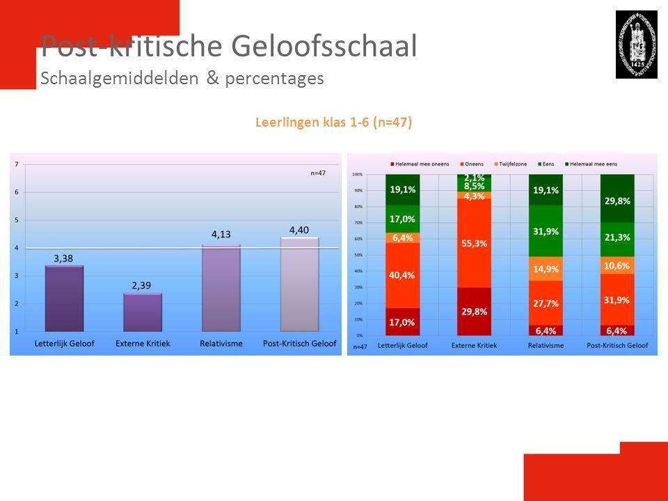 Post-kritische Geloofsschaal Schaalgemiddelden & percentages Leerlingen klas 1-6 (n=47)