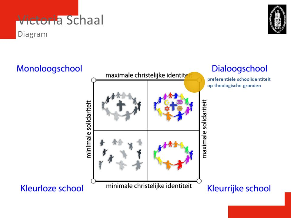 Victoria Schaal Diagram preferentiële schoolidentiteit op theologische gronden