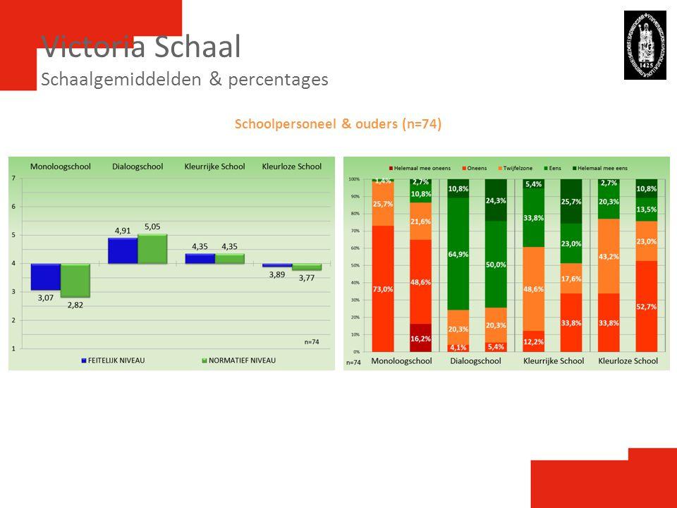 Victoria Schaal Schaalgemiddelden & percentages Schoolpersoneel & ouders (n=74)