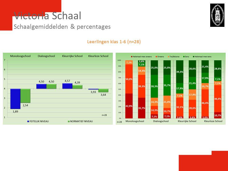 Victoria Schaal Schaalgemiddelden & percentages Leerlingen klas 1-6 (n=28)