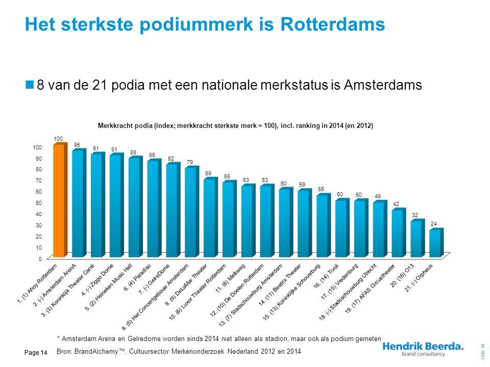 © 2015 Page 14 8 van de 21 podia met een nationale merkstatus is Amsterdams Het sterkste podiummerk is Rotterdams Bron: BrandAlchemy™, Cultuursector M