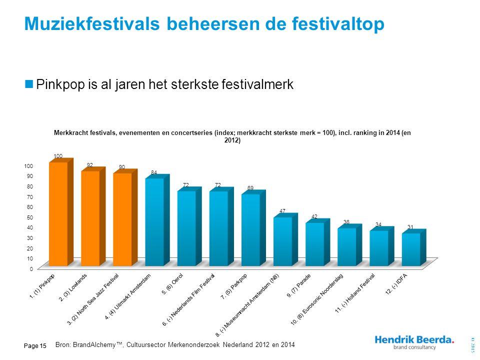 © 2015 Page 15 Pinkpop is al jaren het sterkste festivalmerk Muziekfestivals beheersen de festivaltop Bron: BrandAlchemy™, Cultuursector Merkenonderzo