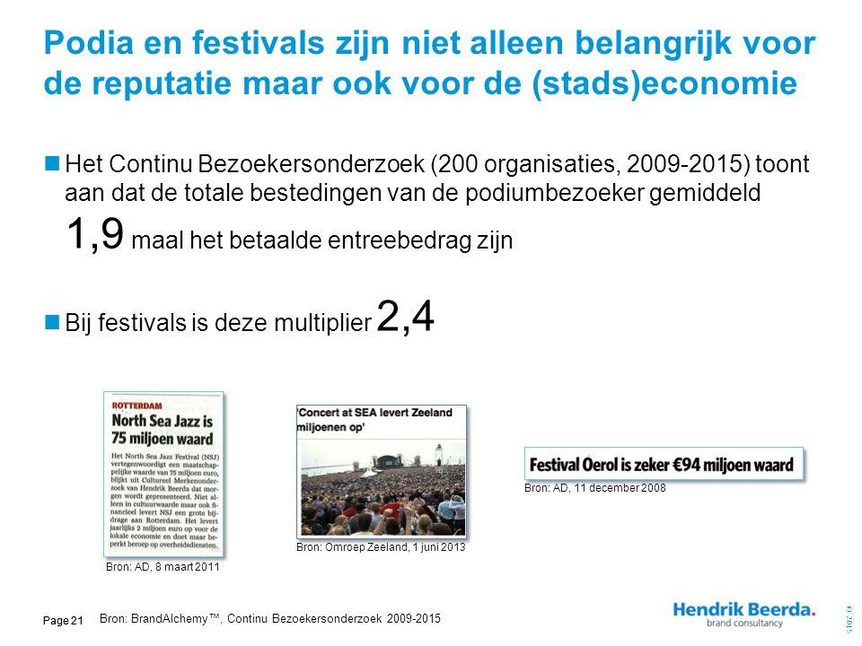 © 2015 Page 21 Podia en festivals zijn niet alleen belangrijk voor de reputatie maar ook voor de (stads)economie Het Continu Bezoekersonderzoek (200 o