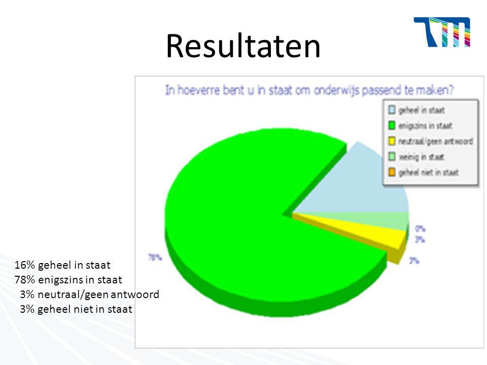 Resultaten 16% geheel in staat 78% enigszins in staat 3% neutraal/geen antwoord 3% geheel niet in staat