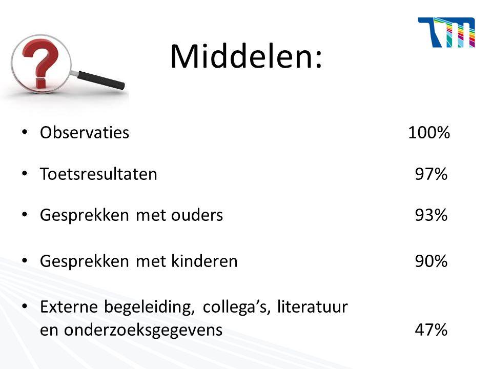 Middelen: Observaties 100% Toetsresultaten97% Gesprekken met ouders93% Gesprekken met kinderen 90% Externe begeleiding, collega's, literatuur en onder
