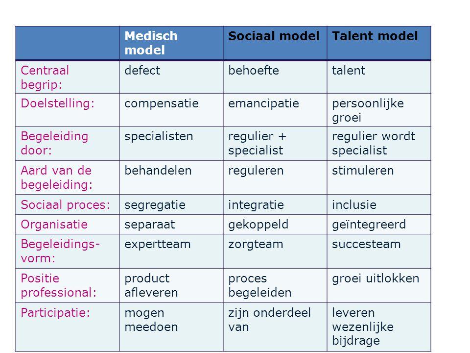 Medisch model Sociaal modelTalent model Centraal begrip: defectbehoeftetalent Doelstelling:compensatieemancipatiepersoonlijke groei Begeleiding door: