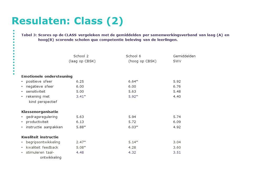 Resulaten: Class (2) Tabel 3: Scores op de CLASS vergeleken met de gemiddelden per samenwerkingsverband van laag (A) en hoog(B) scorende scholen qua c