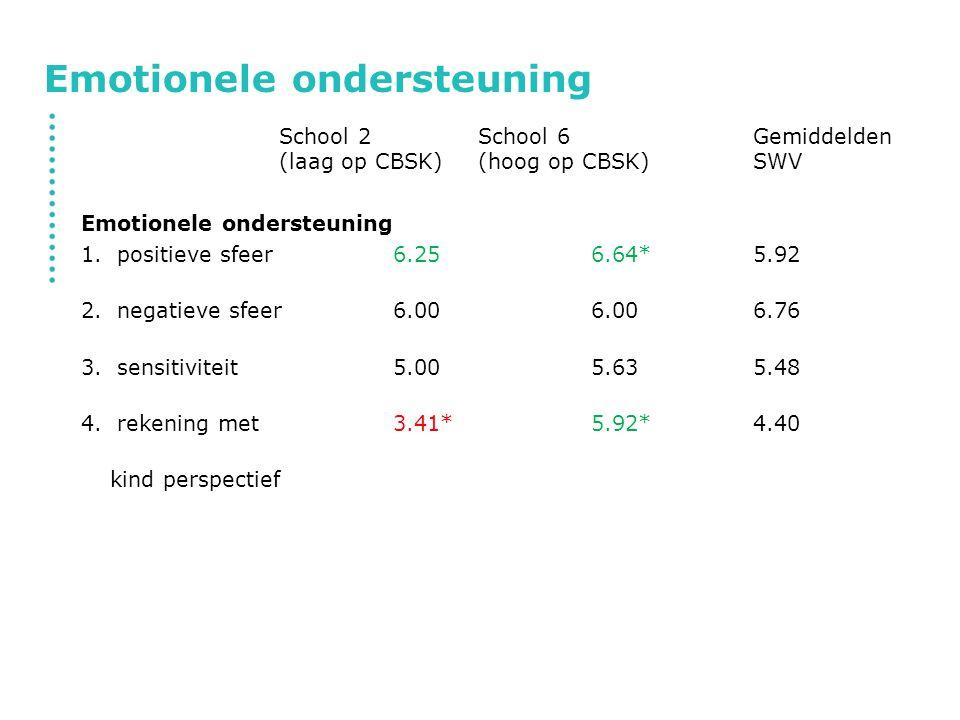 Emotionele ondersteuning School 2School 6Gemiddelden (laag op CBSK)(hoog op CBSK)SWV Emotionele ondersteuning 1.positieve sfeer6.256.64*5.92 2.negatie