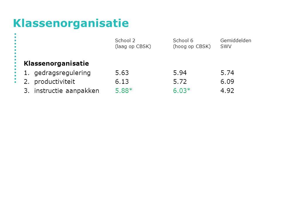 Klassenorganisatie School 2School 6Gemiddelden (laag op CBSK)(hoog op CBSK)SWV Klassenorganisatie 1.gedragsregulering5.635.945.74 2.productiviteit6.13