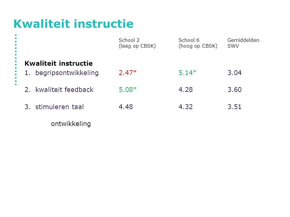 Kwaliteit instructie School 2School 6Gemiddelden (laag op CBSK)(hoog op CBSK)SWV Kwaliteit instructie 1.begripsontwikkeling2.47*5.14*3.04 2.kwaliteit