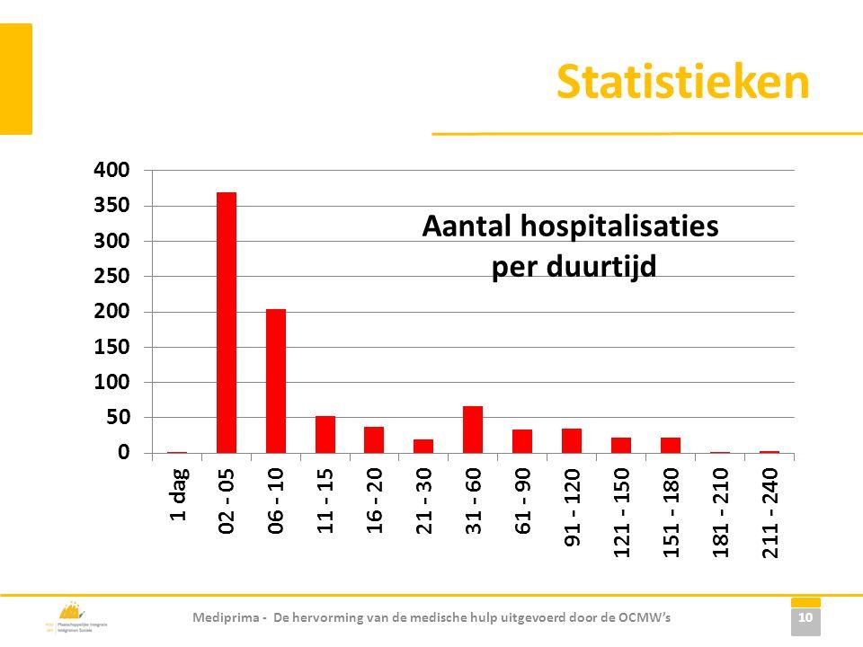 Statistieken Mediprima - De hervorming van de medische hulp uitgevoerd door de OCMW's 10