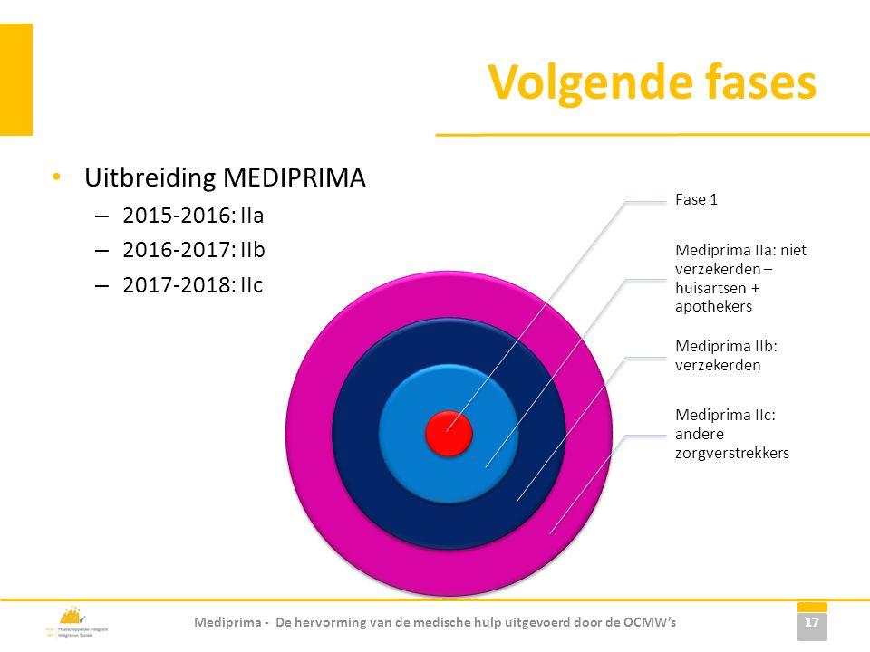 Volgende fases Uitbreiding MEDIPRIMA – 2015-2016: IIa – 2016-2017: IIb – 2017-2018: IIc Mediprima - De hervorming van de medische hulp uitgevoerd door de OCMW's 17 Fase 1 Mediprima IIa: niet verzekerden – huisartsen + apothekers Mediprima IIb: verzekerden Mediprima IIc: andere zorgverstrekkers