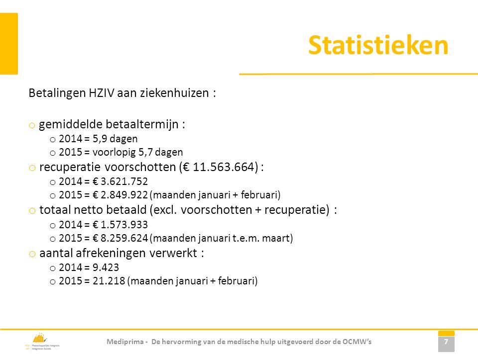 Statistieken Betalingen HZIV aan ziekenhuizen : o gemiddelde betaaltermijn : o 2014 = 5,9 dagen o 2015 = voorlopig 5,7 dagen o recuperatie voorschotten (€ 11.563.664) : o 2014 = € 3.621.752 o 2015 = € 2.849.922 (maanden januari + februari) o totaal netto betaald (excl.