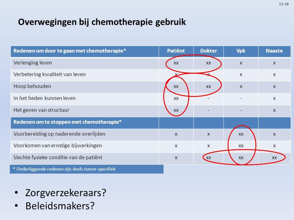 Overwegingen bij chemotherapie gebruik Zorgverzekeraars.