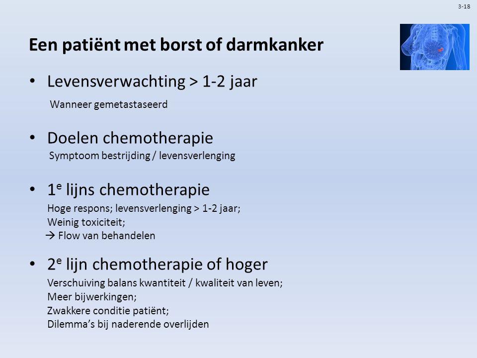 Een patiënt met borst of darmkanker Levensverwachting > 1-2 jaar Wanneer gemetastaseerd Doelen chemotherapie Symptoom bestrijding / levensverlenging 1