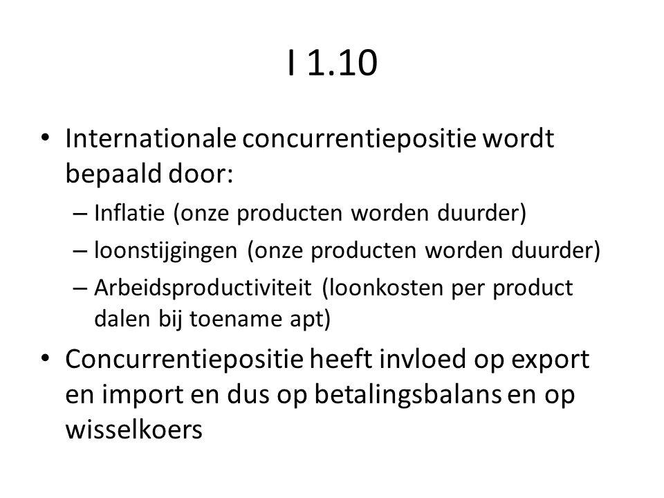 I 1.10 Internationale concurrentiepositie wordt bepaald door: – Inflatie (onze producten worden duurder) – loonstijgingen (onze producten worden duurder) – Arbeidsproductiviteit (loonkosten per product dalen bij toename apt) Concurrentiepositie heeft invloed op export en import en dus op betalingsbalans en op wisselkoers