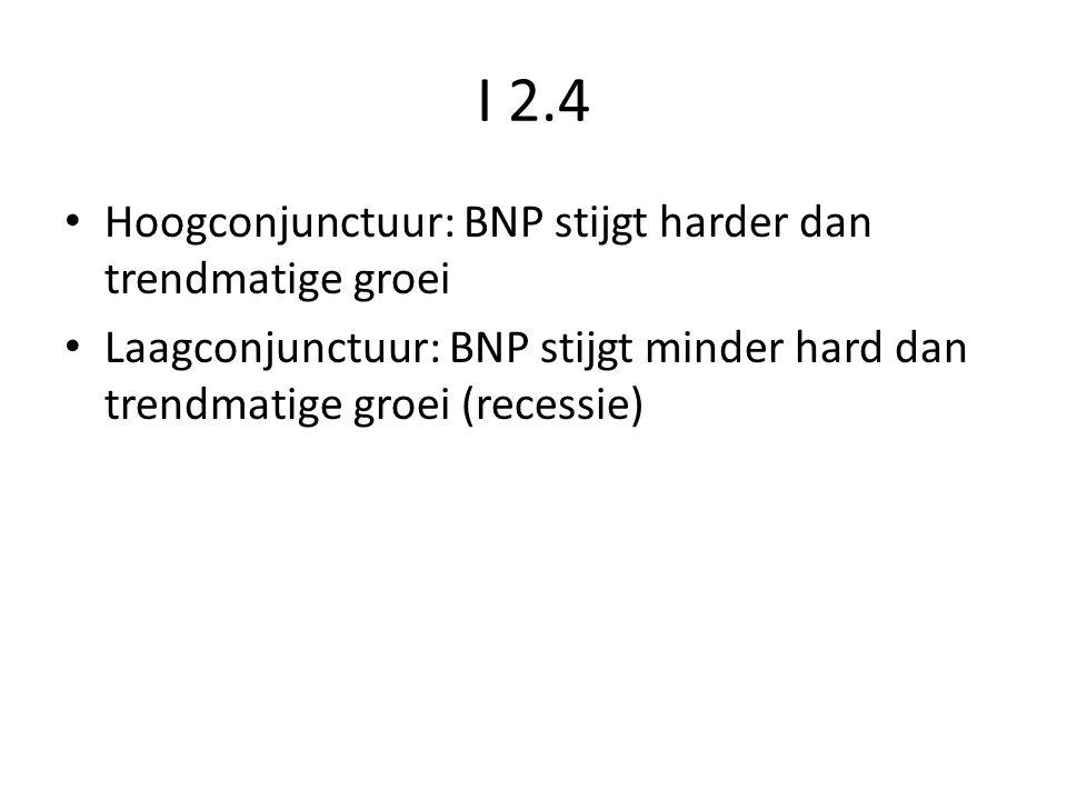 I 2.4 Hoogconjunctuur: BNP stijgt harder dan trendmatige groei Laagconjunctuur: BNP stijgt minder hard dan trendmatige groei (recessie)