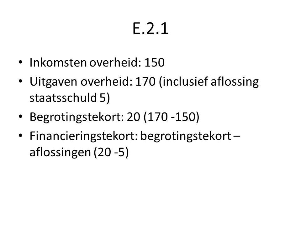 E.2.1 Inkomsten overheid: 150 Uitgaven overheid: 170 (inclusief aflossing staatsschuld 5) Begrotingstekort: 20 (170 -150) Financieringstekort: begroti