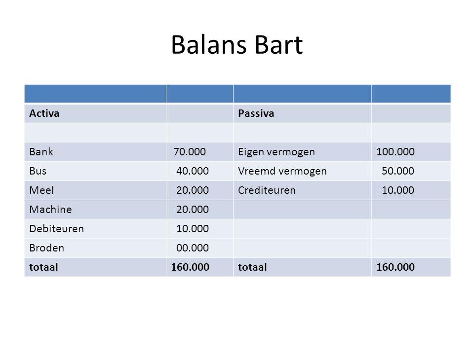Balans Bart ActivaPassiva Bank 70.000Eigen vermogen100.000 Bus 40.000Vreemd vermogen 50.000 Meel 20.000Crediteuren 10.000 Machine 20.000 Debiteuren 10