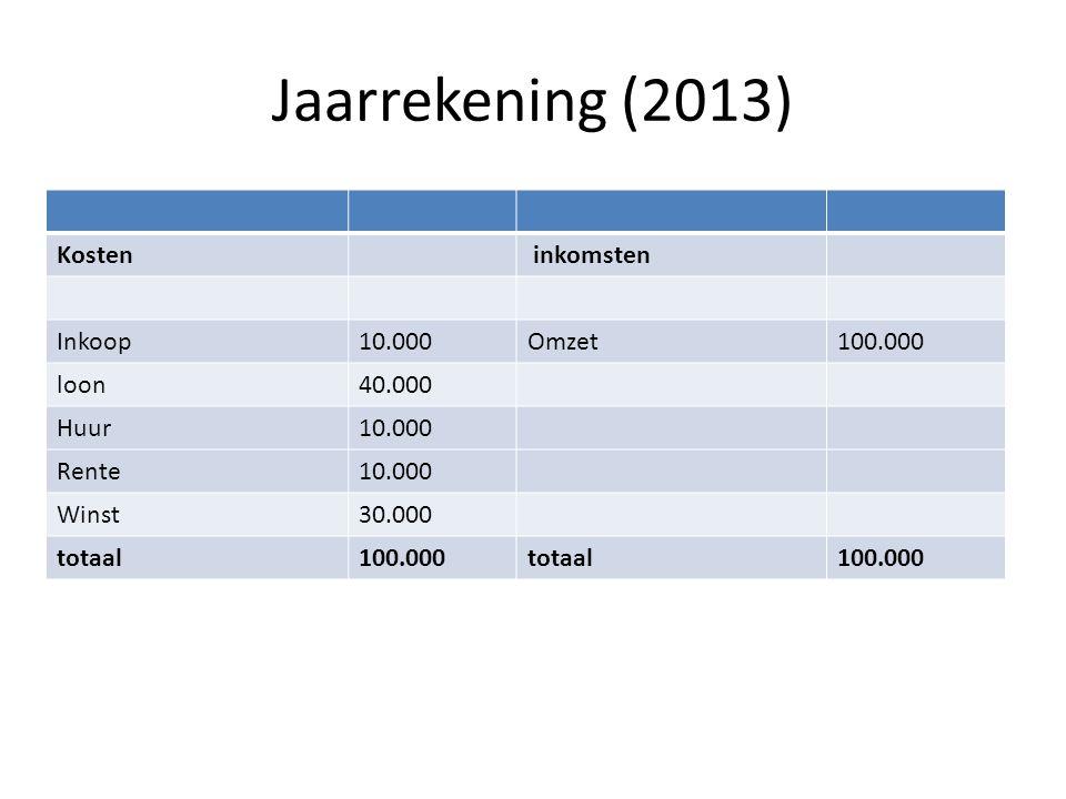 Jaarrekening (2013) Kosten inkomsten Inkoop10.000Omzet100.000 loon40.000 Huur10.000 Rente10.000 Winst30.000 totaal100.000totaal100.000