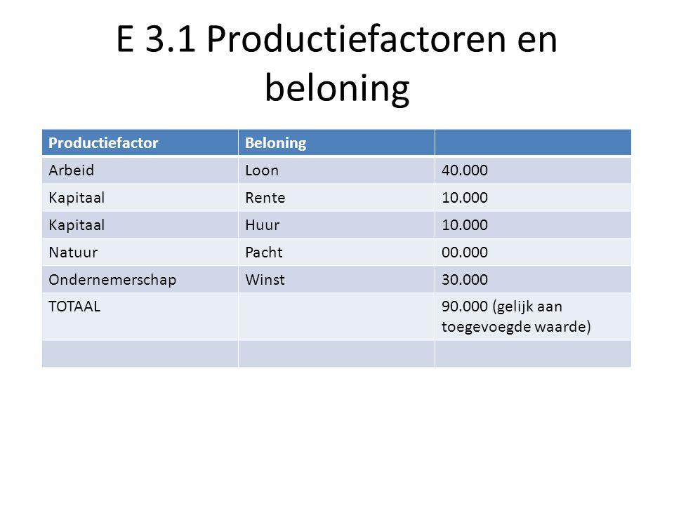 E 3.1 Productiefactoren en beloning ProductiefactorBeloning ArbeidLoon40.000 KapitaalRente10.000 KapitaalHuur10.000 NatuurPacht00.000 OndernemerschapWinst30.000 TOTAAL90.000 (gelijk aan toegevoegde waarde)