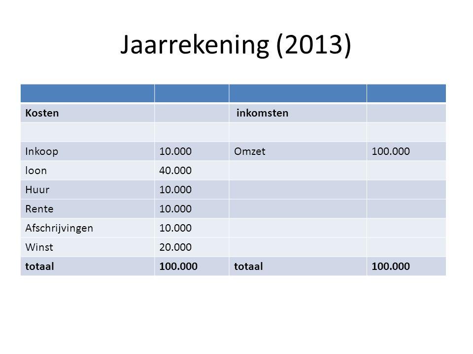 Jaarrekening (2013) Kosten inkomsten Inkoop10.000Omzet100.000 loon40.000 Huur10.000 Rente10.000 Afschrijvingen10.000 Winst20.000 totaal100.000totaal10