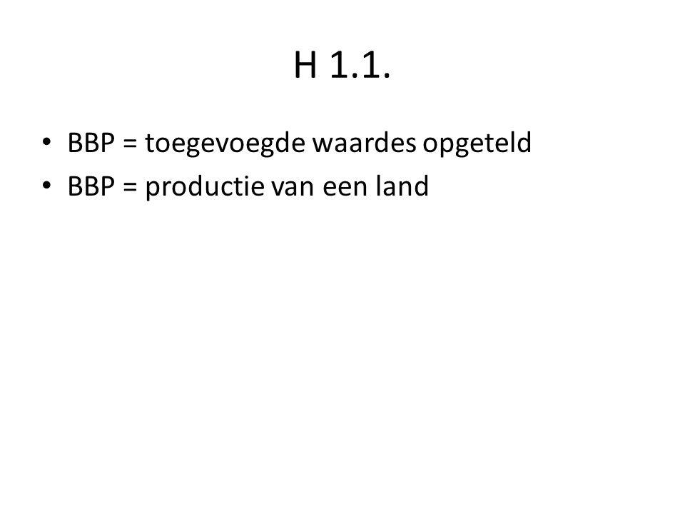 H 1.1. BBP = toegevoegde waardes opgeteld BBP = productie van een land