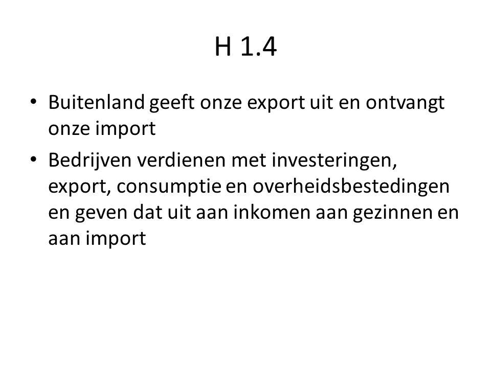 H 1.4 Buitenland geeft onze export uit en ontvangt onze import Bedrijven verdienen met investeringen, export, consumptie en overheidsbestedingen en geven dat uit aan inkomen aan gezinnen en aan import