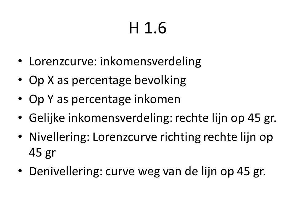 H 1.6 Lorenzcurve: inkomensverdeling Op X as percentage bevolking Op Y as percentage inkomen Gelijke inkomensverdeling: rechte lijn op 45 gr.